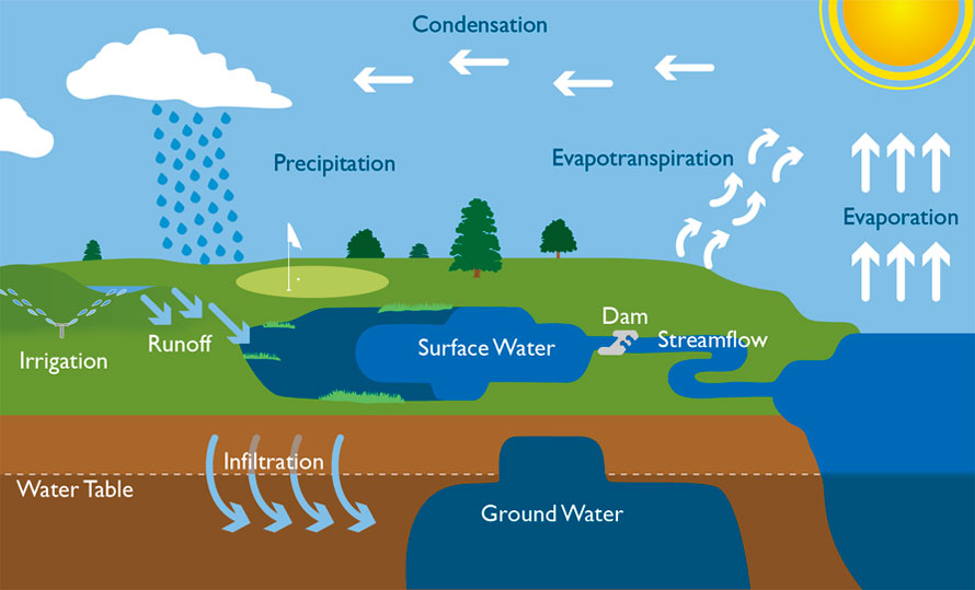 Where Does Groundwater Come From Edmaths
