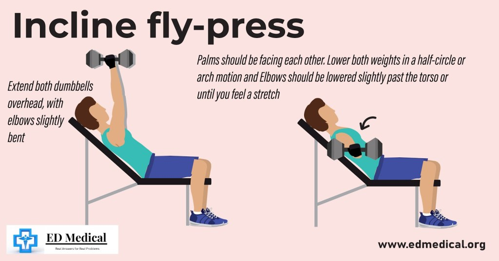 "Illustration showing "" How to do incline fly-press?"""