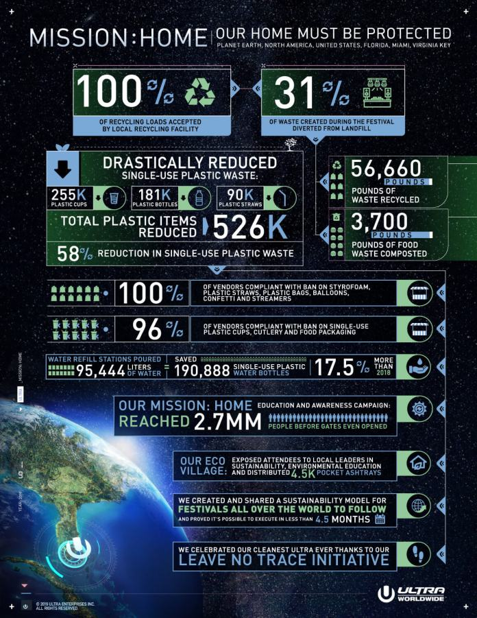Ultra Music Festival Sustainability