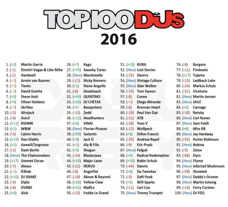 top 100 djs 2016
