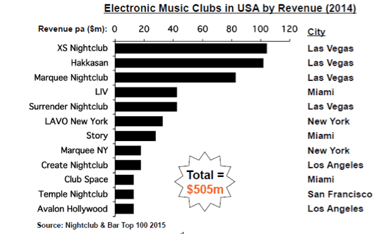 10 Crazy Statistics That Show EDM's Popularity In America