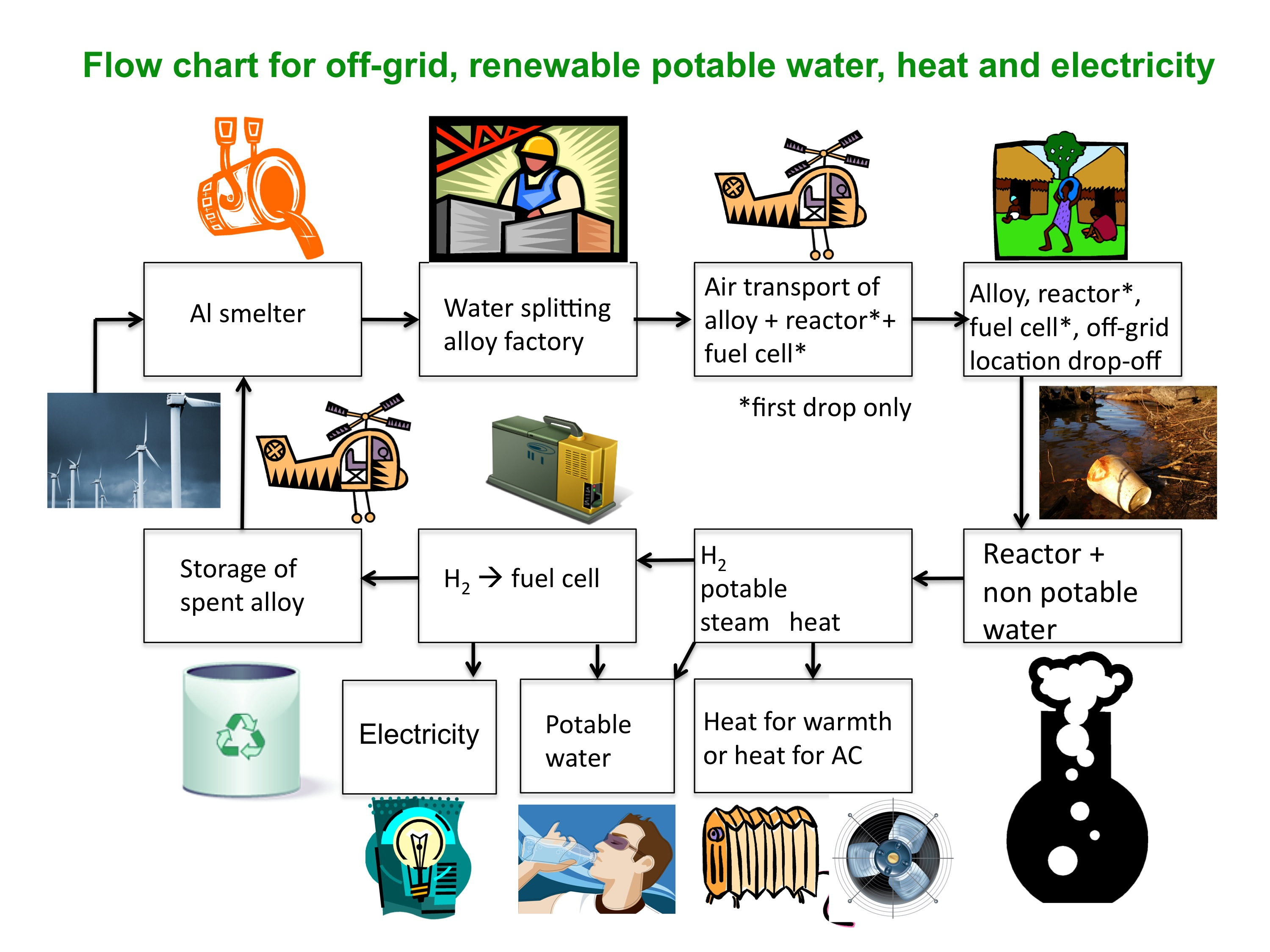 Portable Tech Might Provide Drinking Water Power To