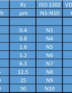 Surface comparison chart also roughness edm precision rh edmprecision