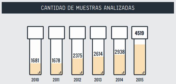 muestras-analizadas-por-Energy-Control Análisis de drogas en España por Energy Control
