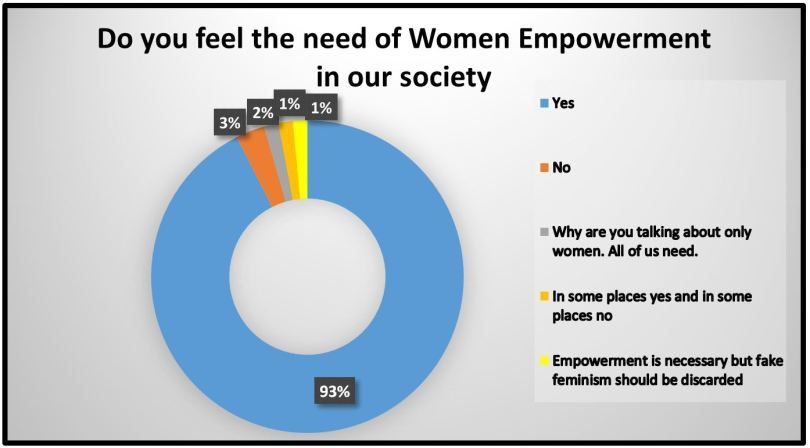Women Empowerment in our society