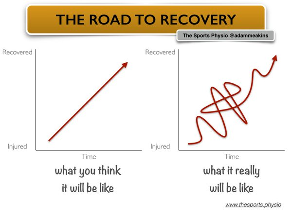 Recovery_Meakins