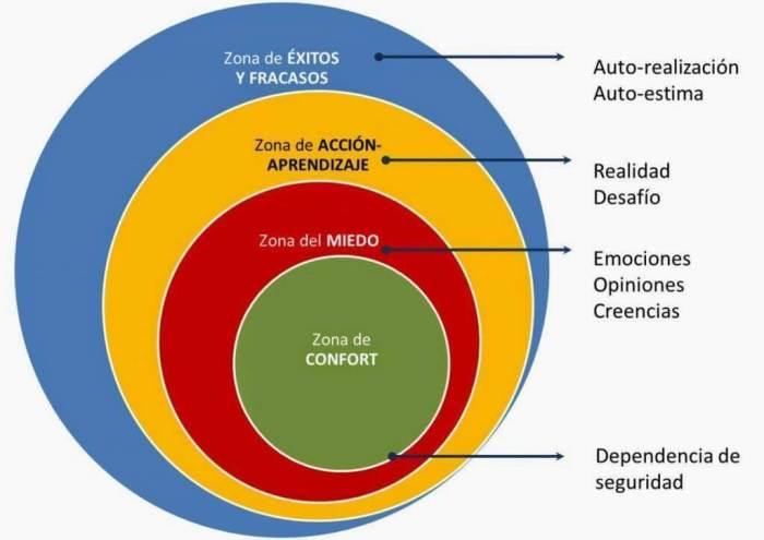 EDPyN zona de confort coaching desarrollo personal Montse Altarriba