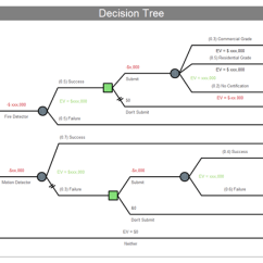 Risk Decision Tree Diagram 700r4 Wiring Mind Map Examples - Project Timeline