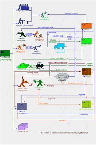 Process Design In Edraw