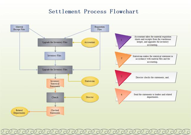 business process flow diagram symbols wiring dodge charger 2014 tail lights settlement flowchart