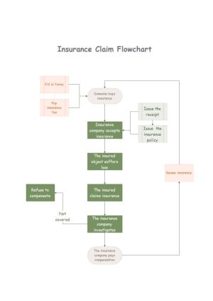 Simple Insurance Claims Flowchart Maker  Make Greatlooking Insurance Claims Flowchart