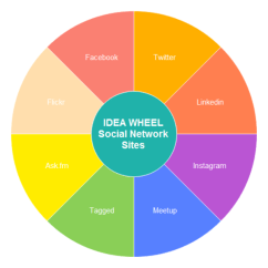 Network Diagram Software For Mac Copper Electron Dot Idea Wheel Chart Examples And Templates