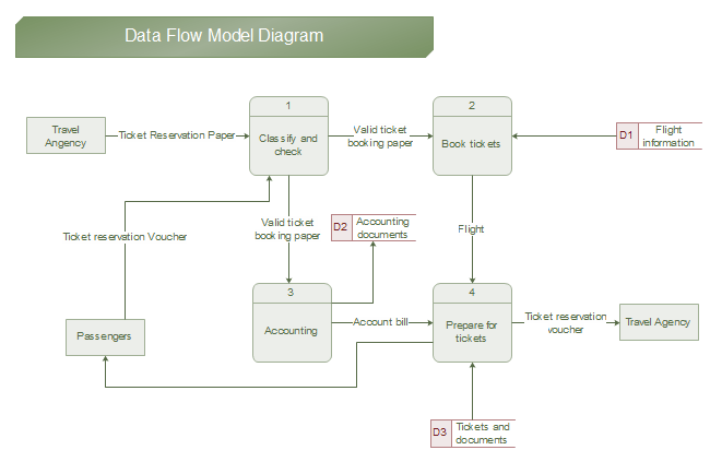 entity relationship diagram template electrical plug wiring data flow examples