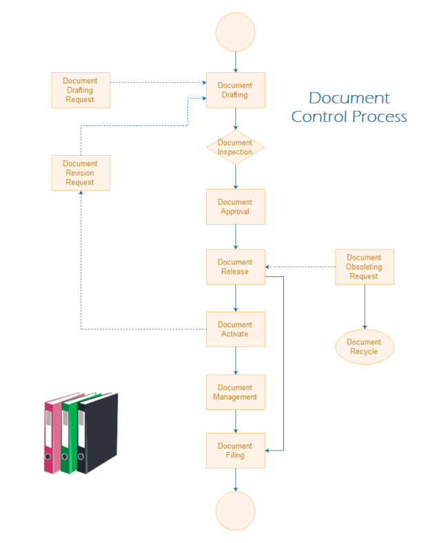 sales process flow diagram examples 3 way electric free flowchart download