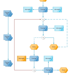 Visio Swim Lane Diagram Template Wiring 2 Switches 1 Light Event-driven Process | Free Templates