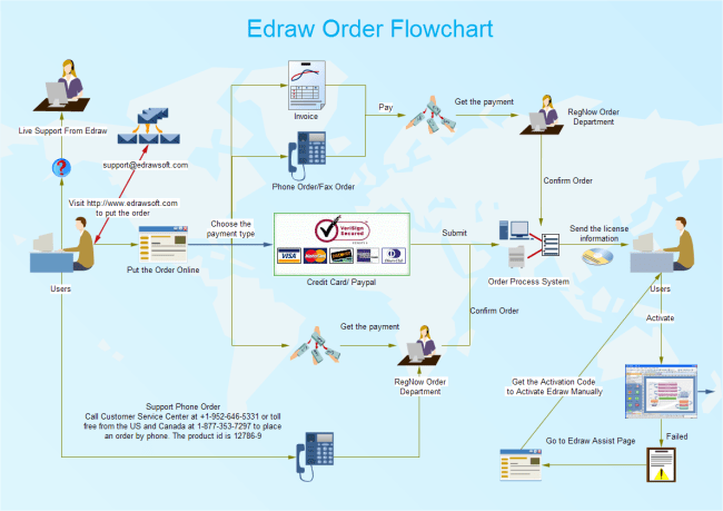 network visio data flow diagram examples wiring for motorcycle tachometer free flowchart download