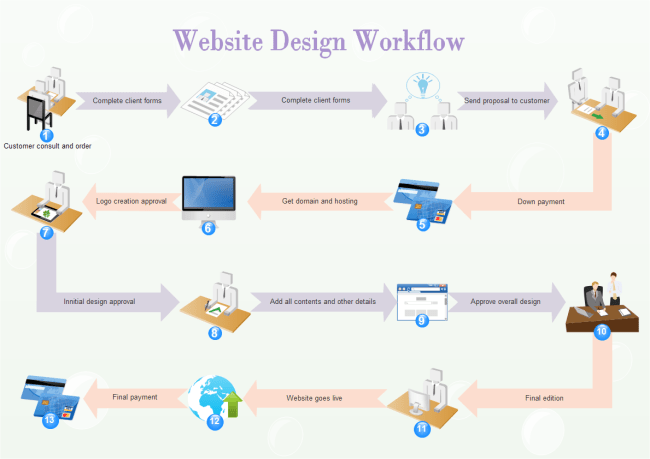 website wireframe diagram example 7 pole wiring design workflow | free templates