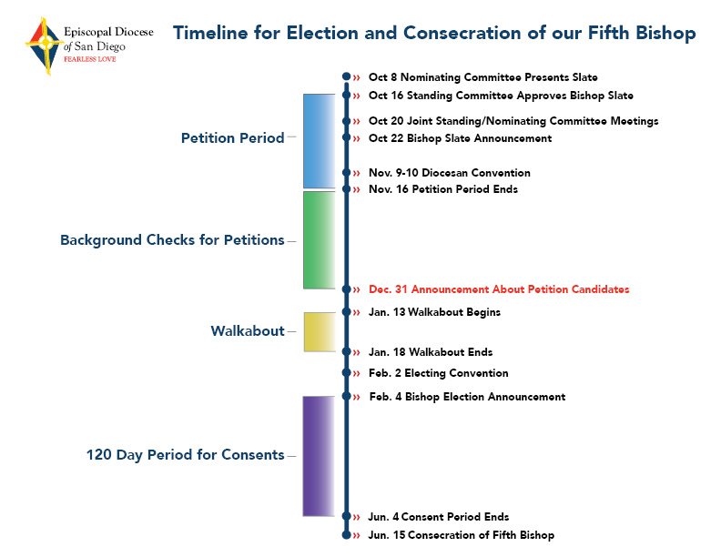timeline for 5th bishop hori rev2