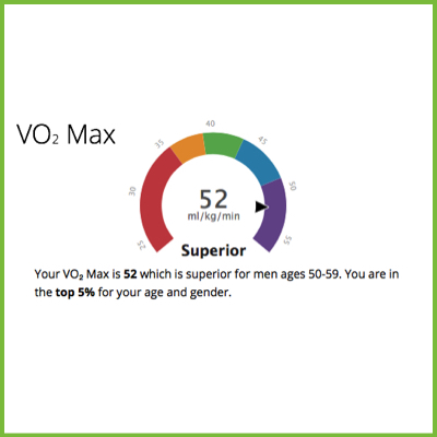 Understanding VO2 Max and how to improve it.
