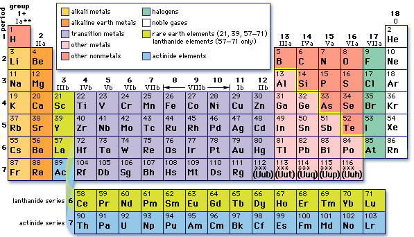 Periodic Table How Is The Periodic Table Organized Uniasarti