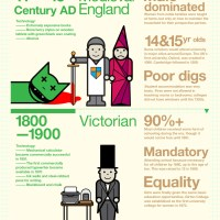 Trends | Infographic: Education and Technology Through the Ages