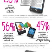 50 EdTech Infographics