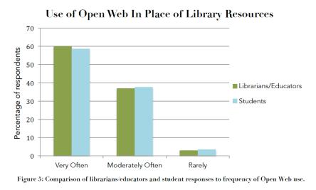 OpenWebInResearchChart