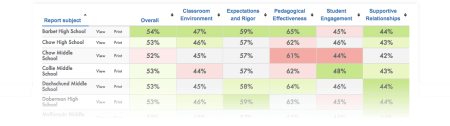 CREDIT Panorama Education