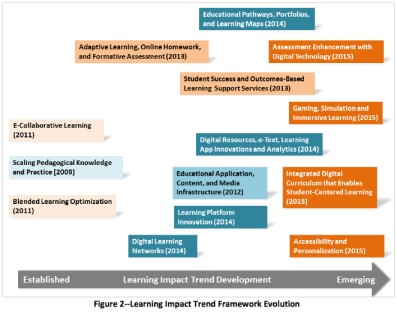 CREDIT IMS Global Learning Consortium 2015