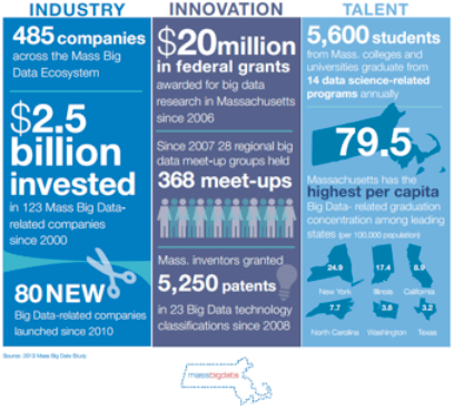 CREDIT Massachusetts Big Data Report