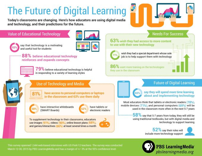 CREDIT PBS LearningMedia Future Digital Learning