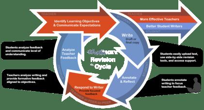CREDIT WriterKEY FeedbackLoopContent