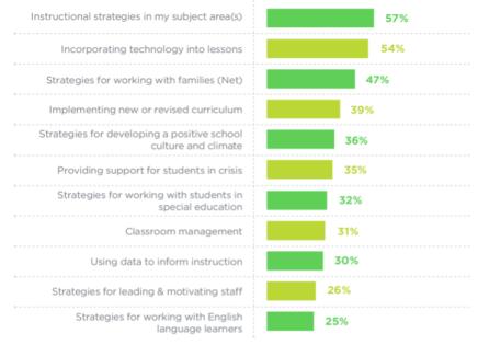 credit-scholastic-teachers-principals-survey-2016