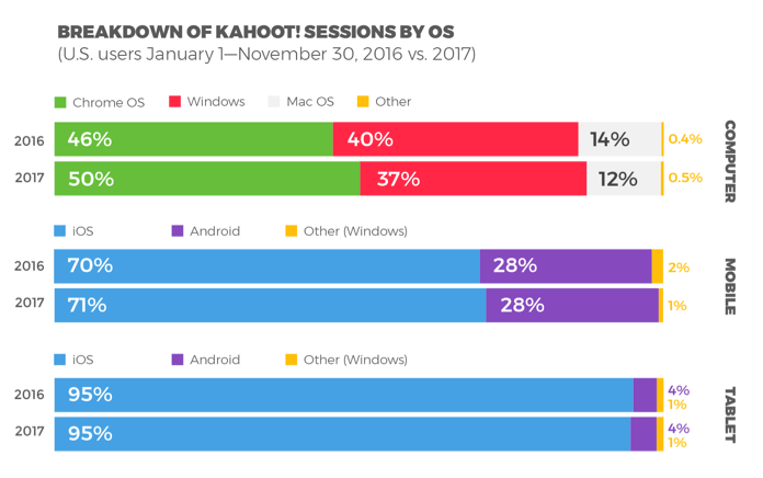 CREDIT Kahoot which OS.png