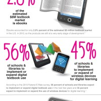 50 EdTech Infographics