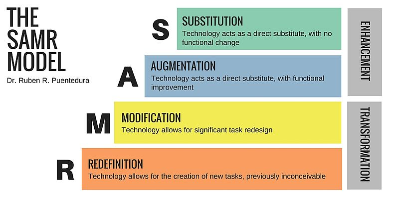 Graphic of the 4 aspects of the SAMR model of education technology where technology can Substitute, Augment, Modify, or Redefine teaching.