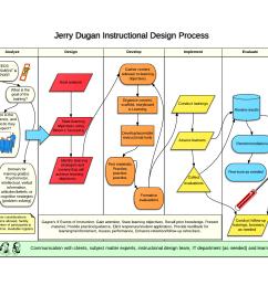 instructional design process jerry dugan new page [ 1760 x 1360 Pixel ]