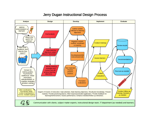 small resolution of instructional design process jerry dugan new page