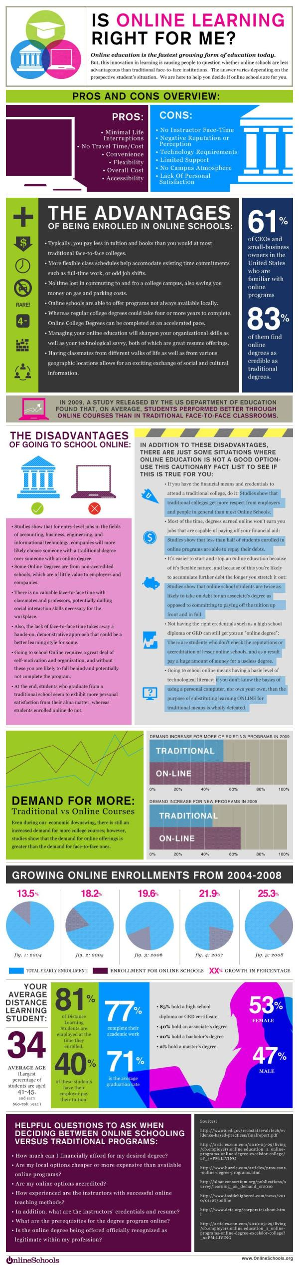 Infographic Online Learning
