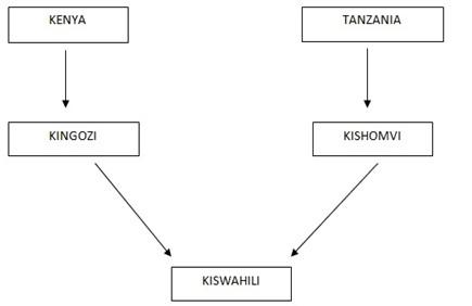 Kiswahili Form 6 – MAENDELEO YA KISWAHILI