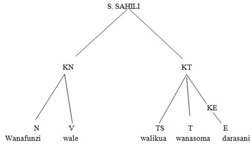 Kiswahili Form 6 – MATUMIZI YA SARUFI