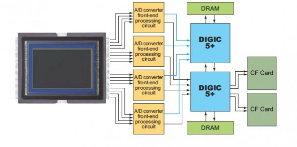 DIGIC Explained