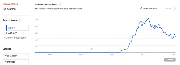 Google Trends - Web Search Interest_ hdslr - Worldwide, 2004 - present