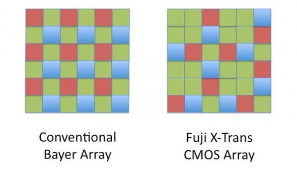 Fujifilm X-Trans sensor.