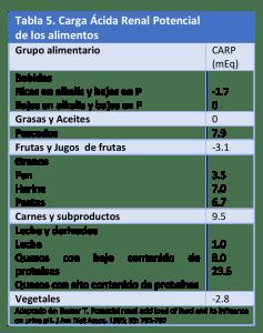 LITIASIS RENAL EL ROL DE LA  NUTRICION EN EL TRATAMIENTO Y  PREVENCION-5