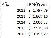 TRM media desde 2012