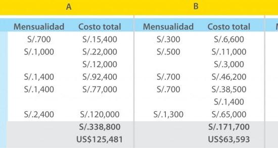Familias de clase media  invierten más de US$60 mil