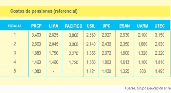 Situación del sistema universitario peruano