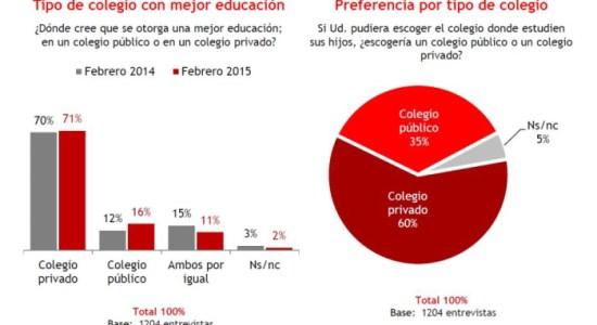 Mejora percepción de colegios públicos