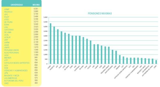 Costos de estudios en universidades peruanas